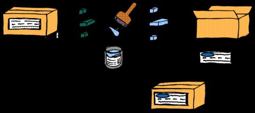 Dataset to dataset processing